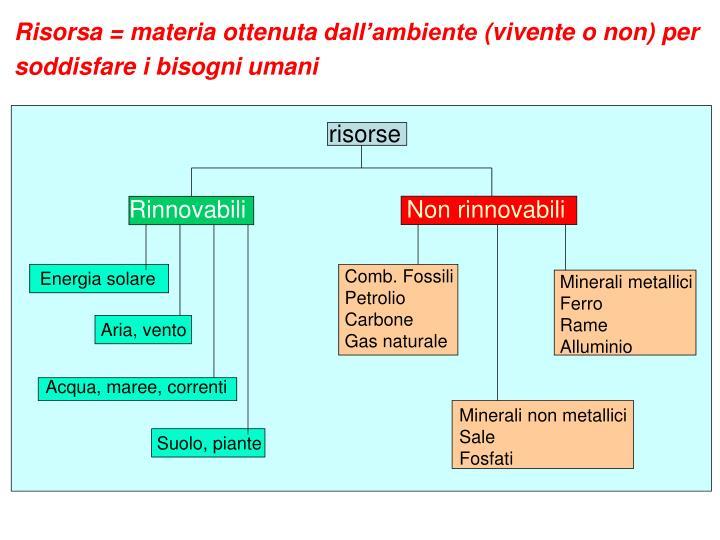 Risorsa = materia ottenuta dall'ambiente (vivente o non) per soddisfare i bisogni umani