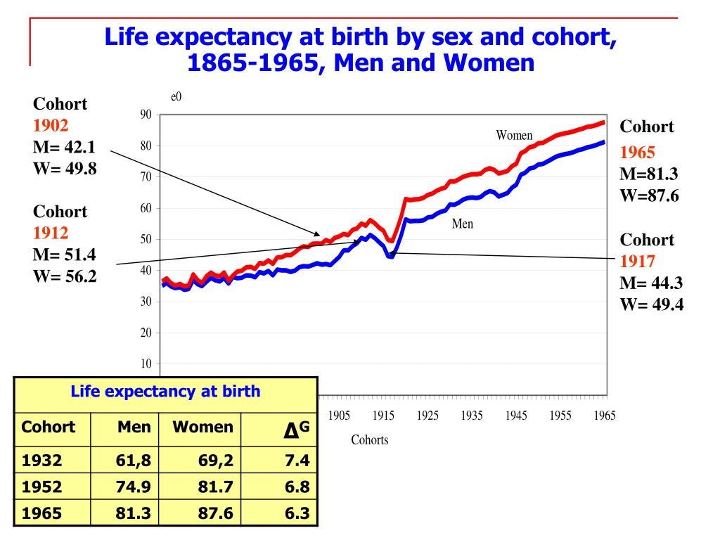 Life expectancy at birth by sex and cohort,         1865-1965, Men and Women