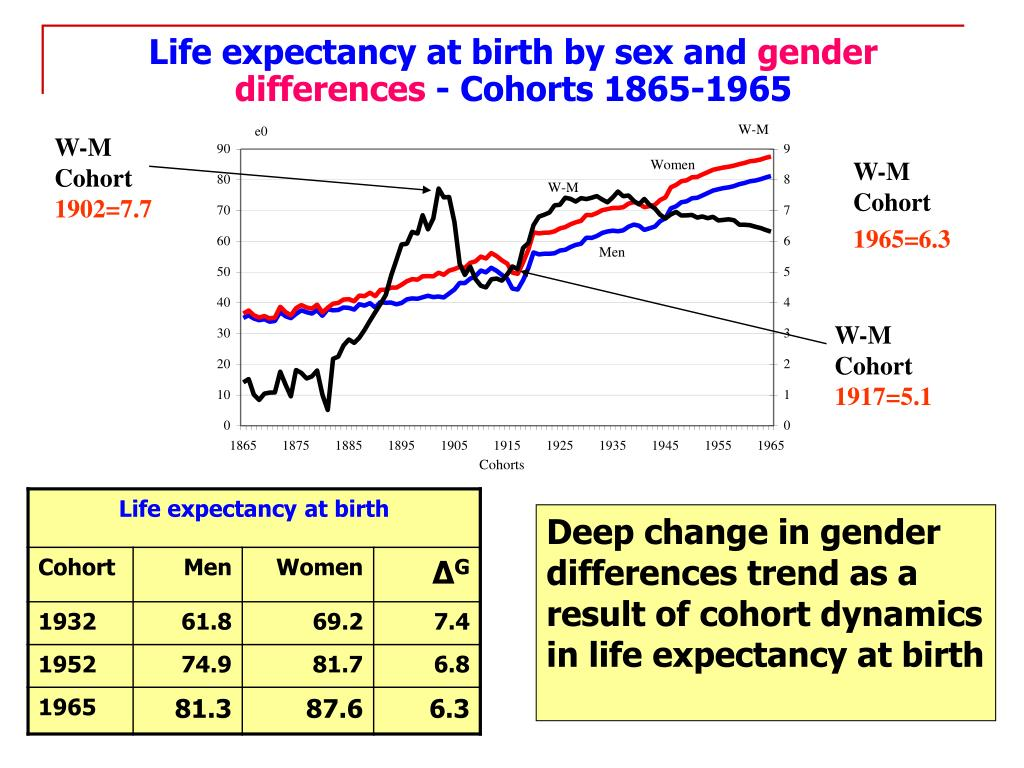 Life expectancy at birth by sex and