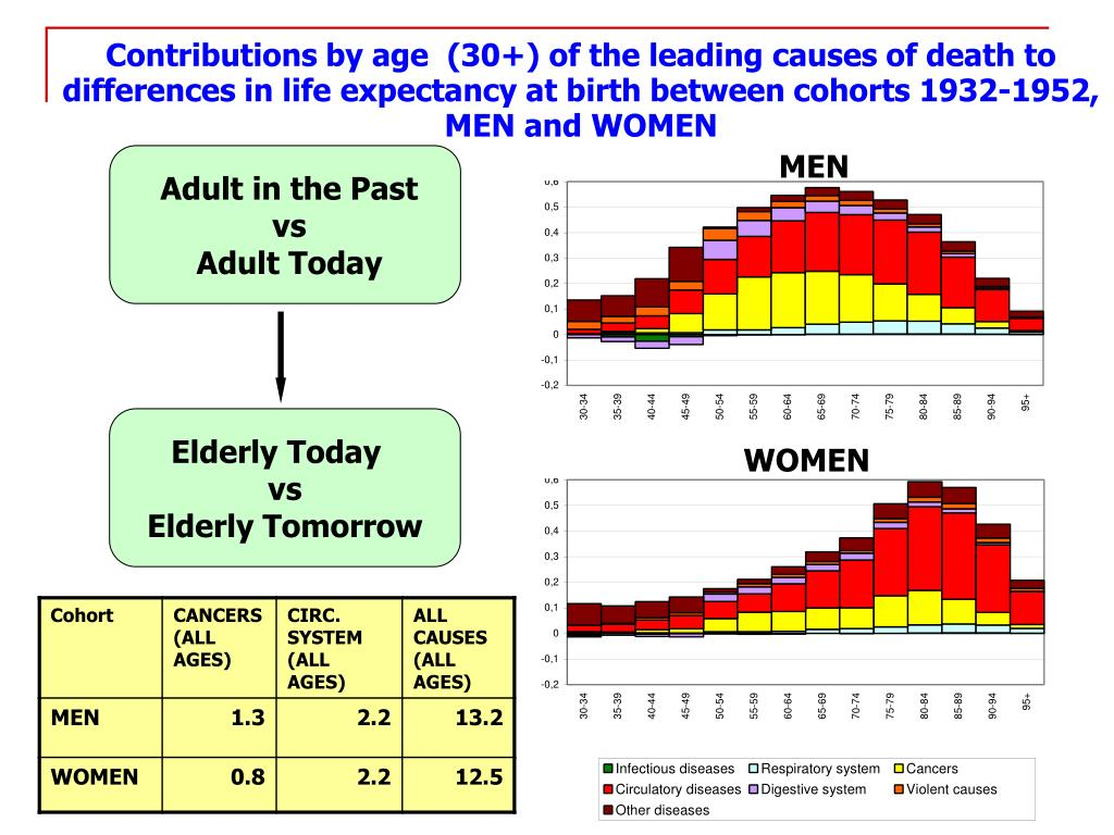 Contributions by age  (30+) of the leading causes of death to differences in life expectancy at birth between cohorts 1932-1952, MEN and WOMEN