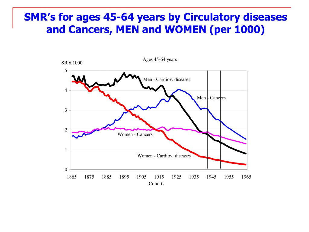 SMR's for ages 45-64 years by Circulatory diseases and Cancers, MEN and WOMEN (per 1000)