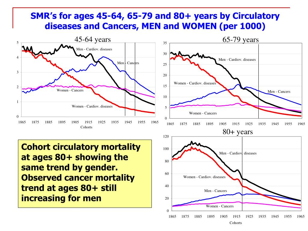 SMR's for ages 45-64, 65-79 and 80+ years by Circulatory diseases and Cancers, MEN and WOMEN (per 1000)