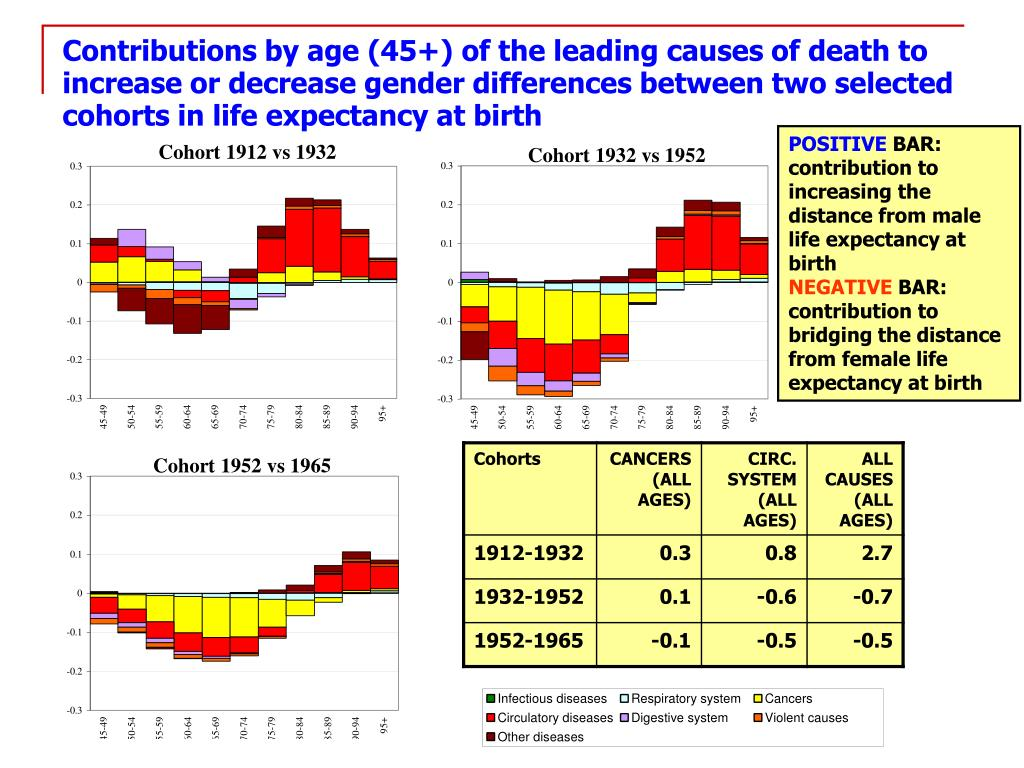 Contributions by age (45+) of the leading causes of death to increase or decrease gender differences between two selected cohorts in life expectancy at birth