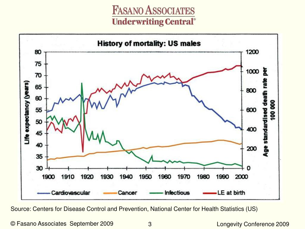 Source: Centers for Disease Control and Prevention, National Center for Health Statistics (US)