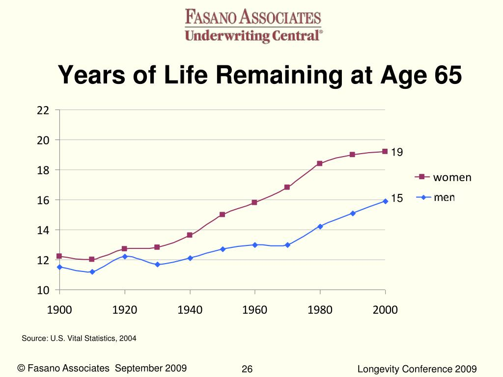 Years of Life Remaining at Age 65