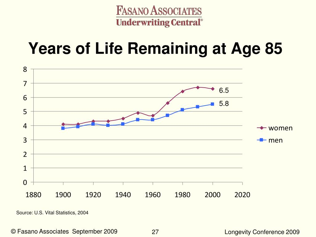 Years of Life Remaining at Age 85