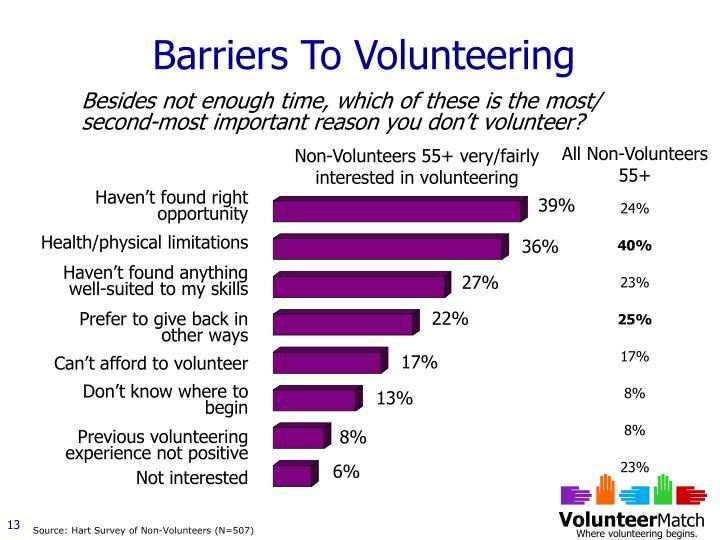 Barriers To Volunteering