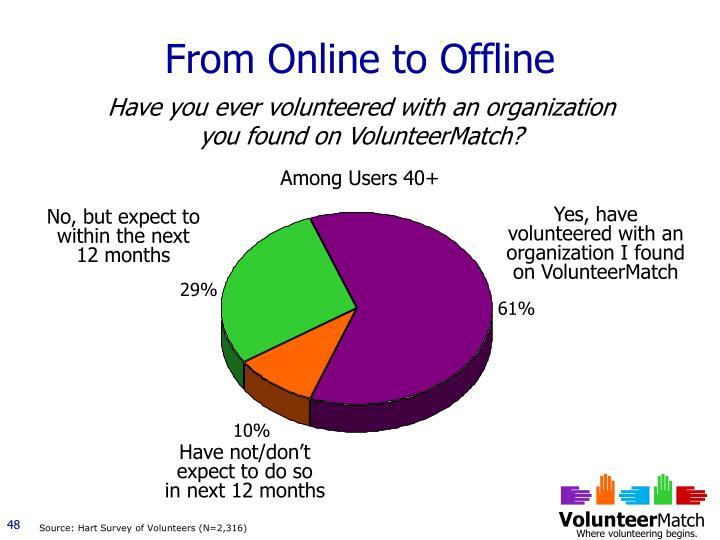From Online to Offline