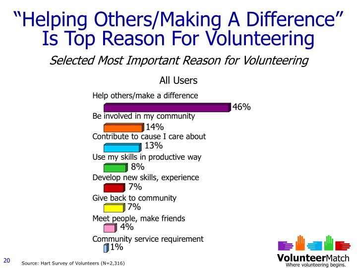 """""""Helping Others/Making A Difference"""" Is Top Reason For Volunteering"""