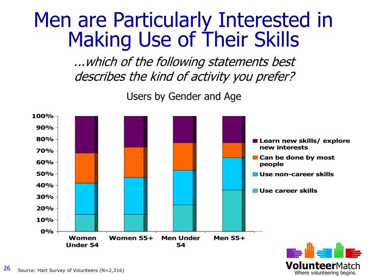 Men are Particularly Interested in Making Use of Their Skills