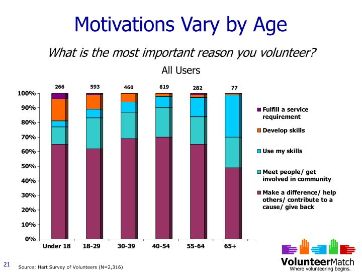 Motivations Vary by Age