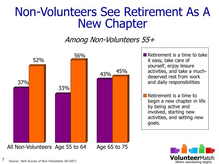 Non-Volunteers See Retirement As A New Chapter