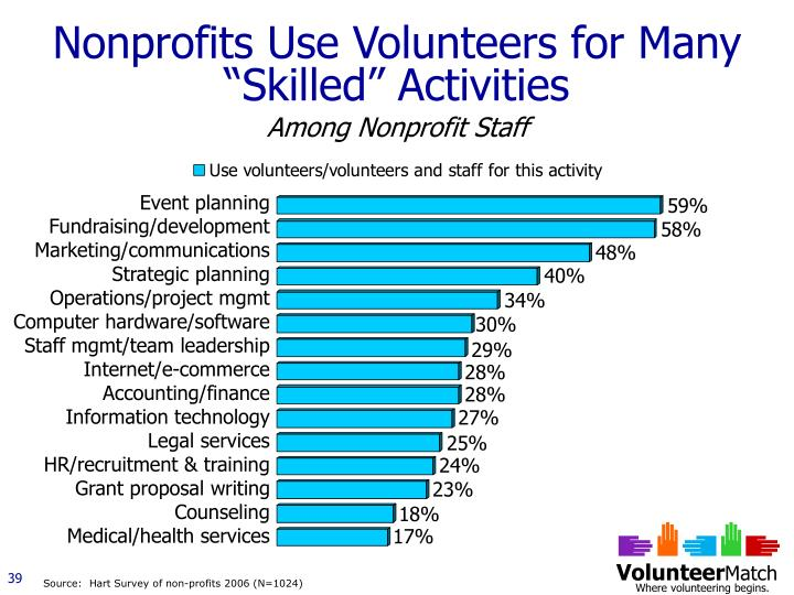 """Nonprofits Use Volunteers for Many """"Skilled"""" Activities"""