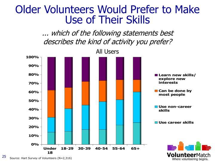 Older Volunteers Would Prefer to Make Use of Their Skills