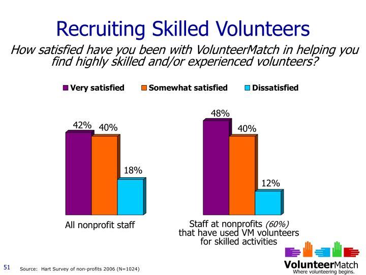 Recruiting Skilled Volunteers