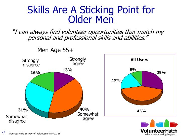 Skills Are A Sticking Point for