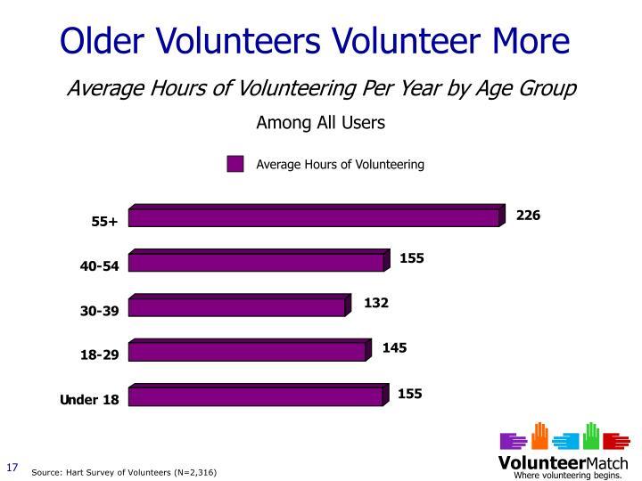 Older Volunteers Volunteer More