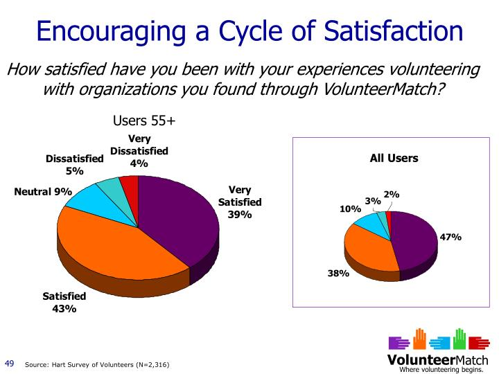 Encouraging a Cycle of Satisfaction