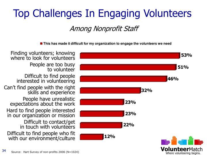 Top Challenges In Engaging Volunteers