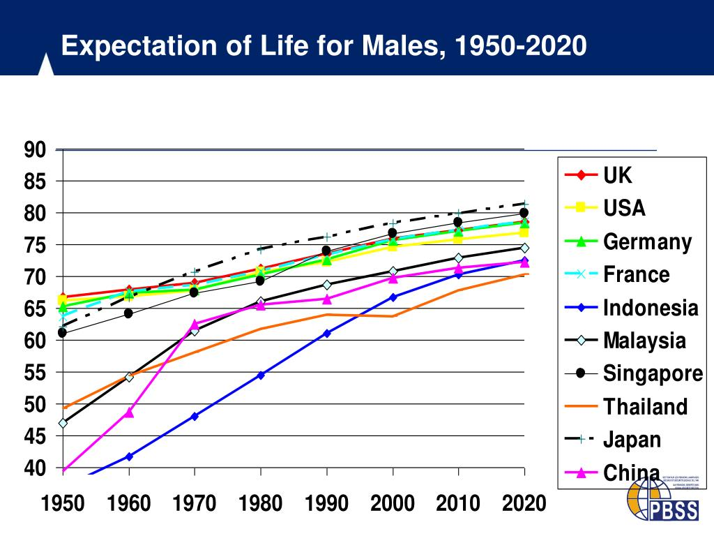 Expectation of Life for Males, 1950-2020