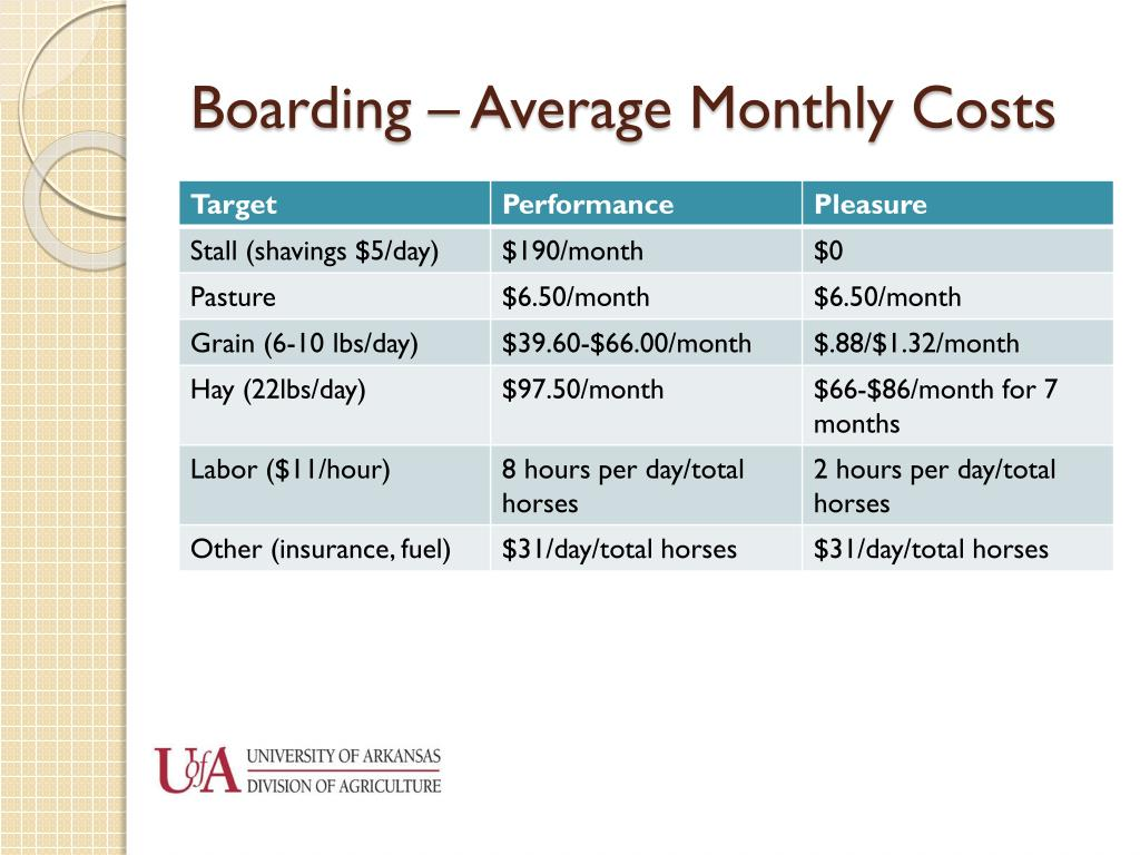 Boarding – Average Monthly Costs