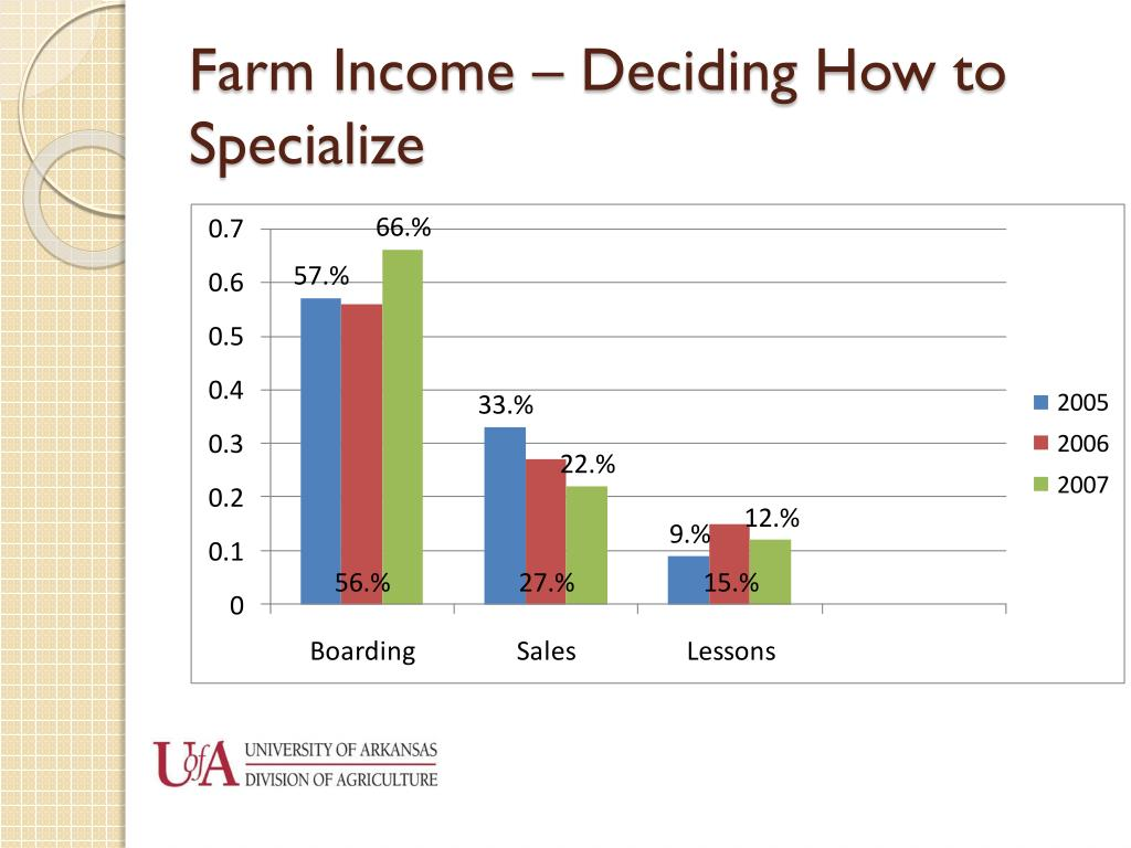 Farm Income – Deciding How to Specialize