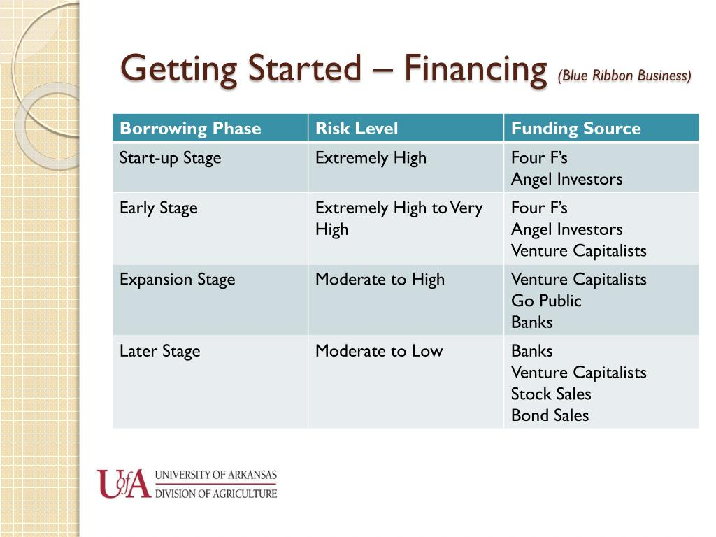 Getting Started – Financing