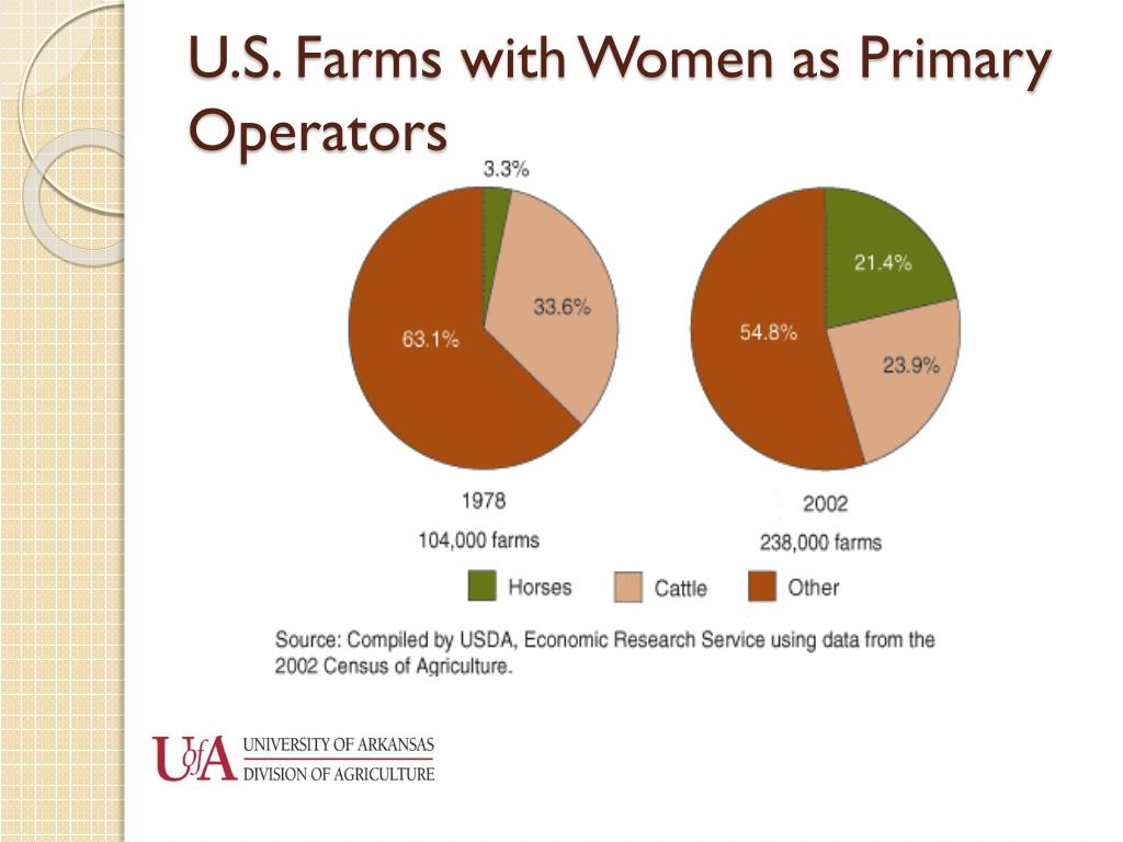 U.S. Farms with Women as Primary Operators