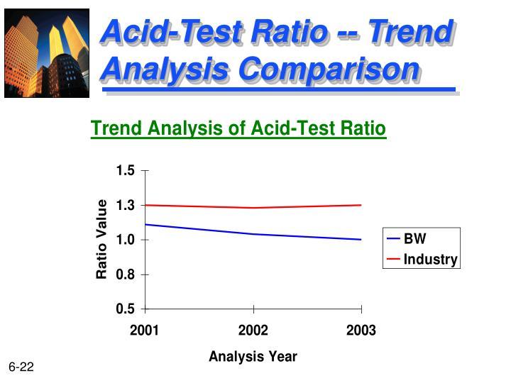 Acid-Test Ratio -- Trend Analysis Comparison