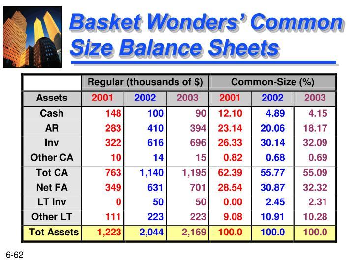 Basket Wonders' Common Size Balance Sheets