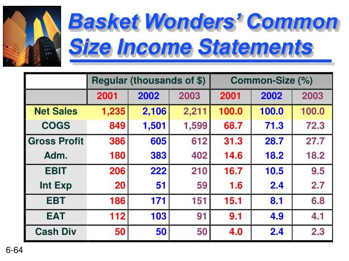 Basket Wonders' Common Size Income Statements