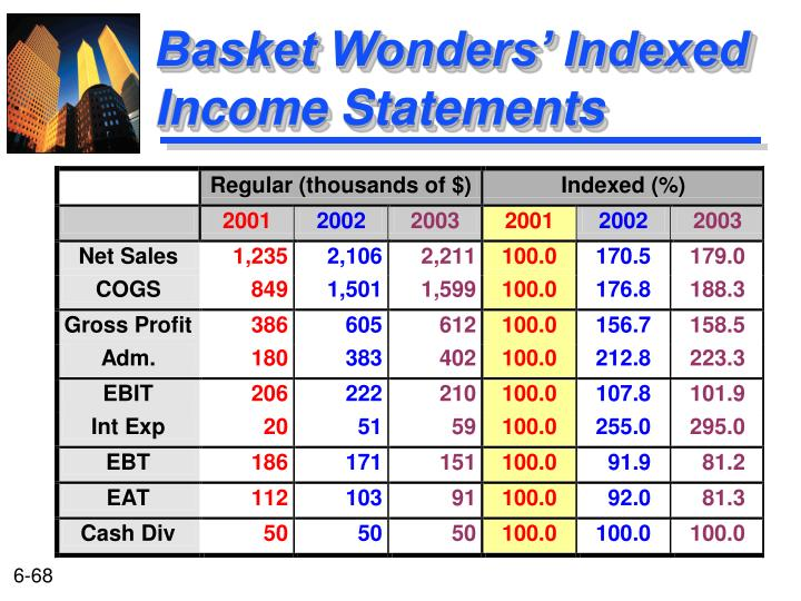 Basket Wonders' Indexed Income Statements