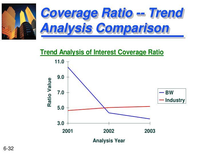 Coverage Ratio -- Trend Analysis Comparison