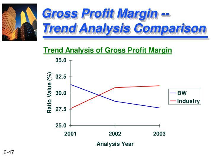 Gross Profit Margin --