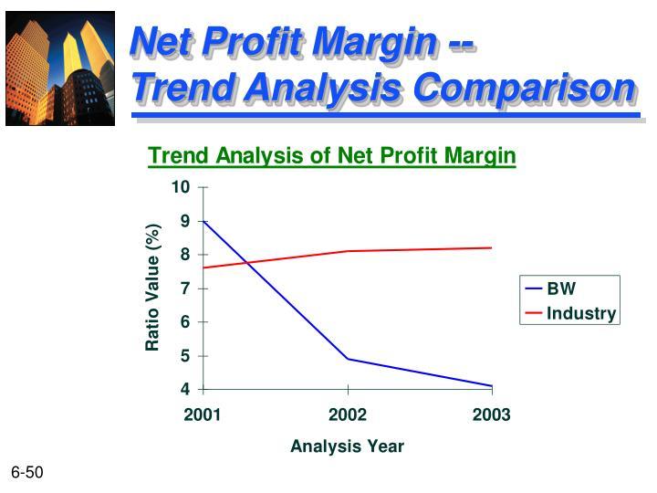 Net Profit Margin --