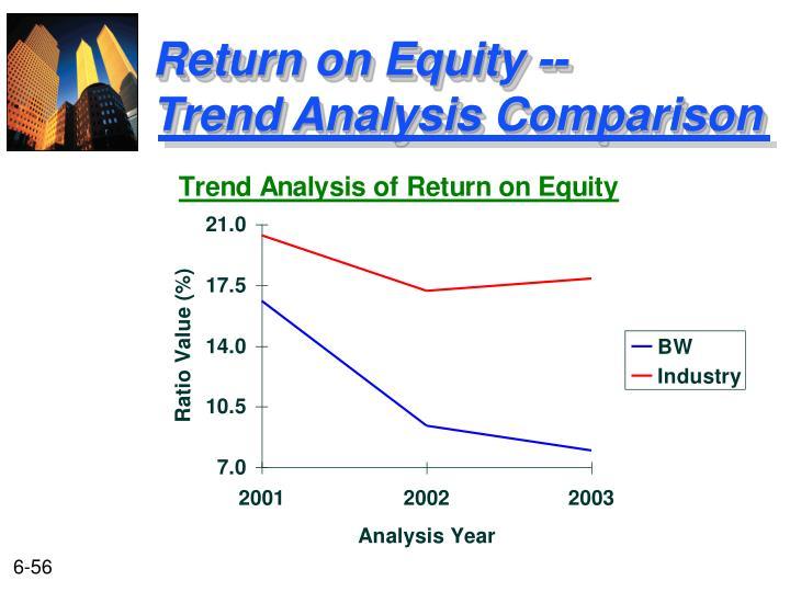 Return on Equity --