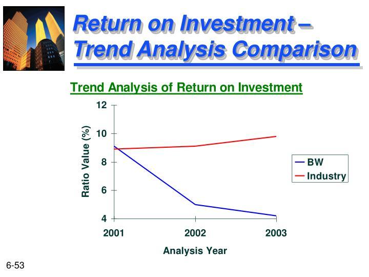 Return on Investment –