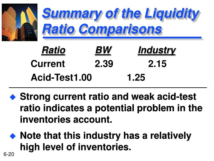 Strong current ratio and weak acid-test ratio indicates a potential problem in the inventories account.