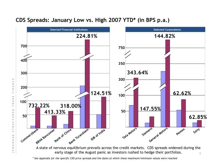 CDS Spreads: January Low vs. High 2007 YTD* (in BPS p.a.)