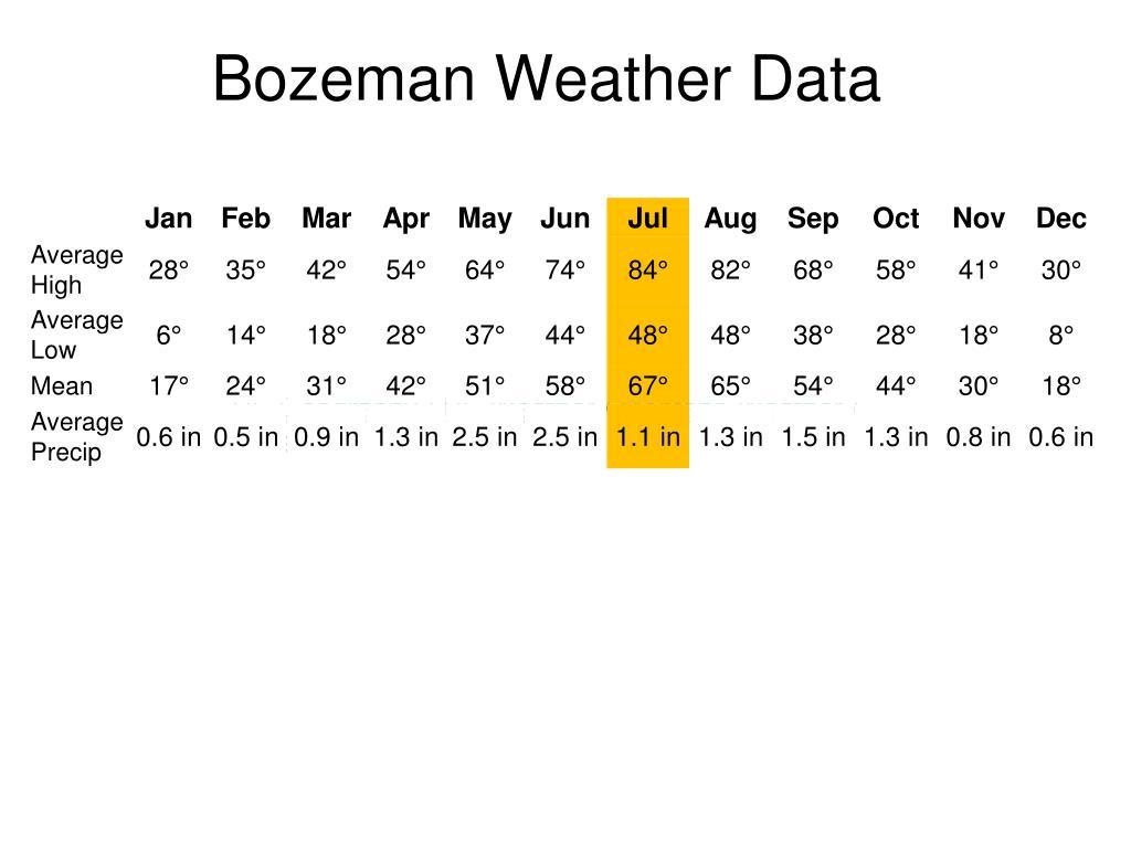 Bozeman Weather Data