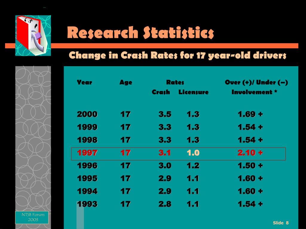Research Statistics