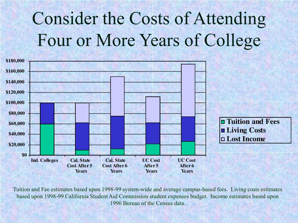 Consider the Costs of Attending Four or More Years of College