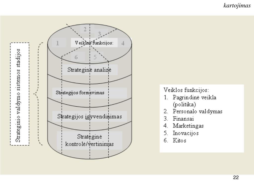 diversifikacijos strategijos tipai ppt