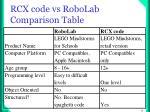 rcx code vs robolab comparison table