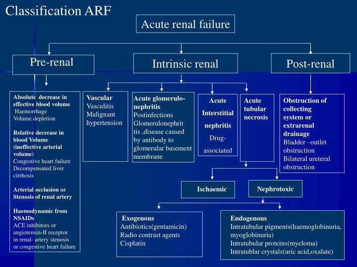 Classification ARF