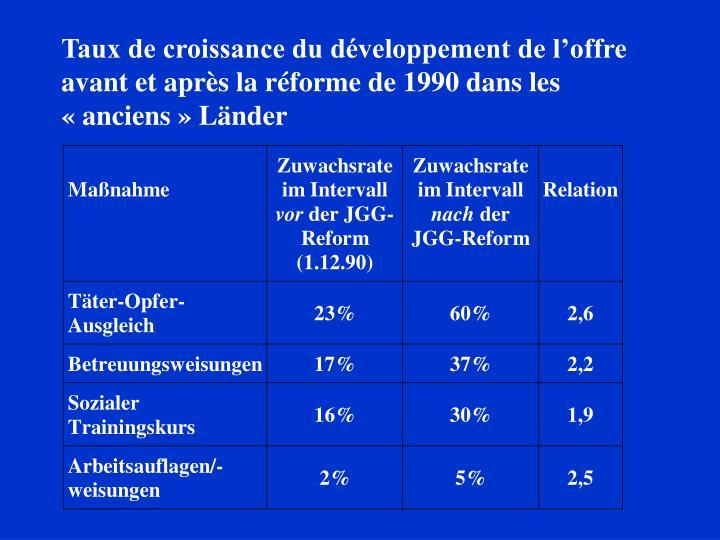 Taux de croissance du développement de l'offre avant et après la réforme de 1990 dans les «anciens» Länder