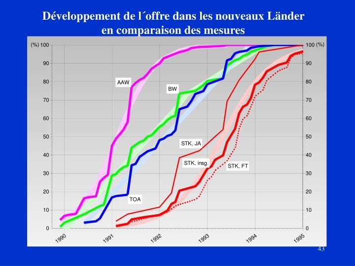 Développement de l´offre dans les nouveaux Länder