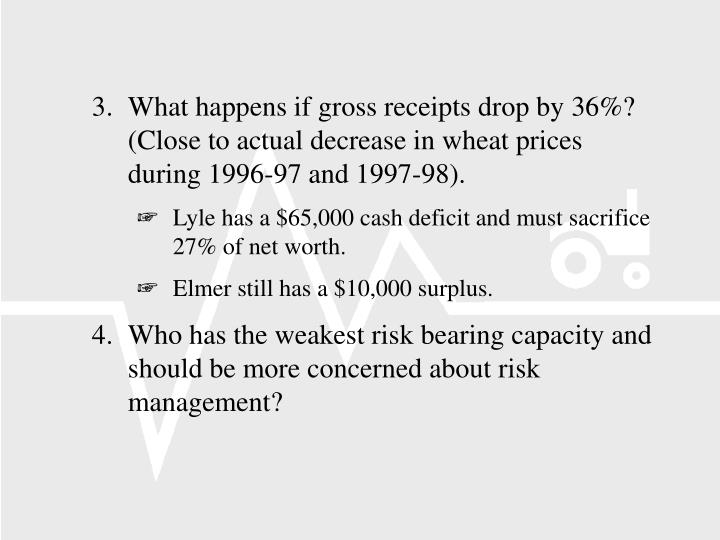 3.	What happens if gross receipts drop by 36%?  (Close to actual decrease in wheat prices during 1996-97 and 1997-98).
