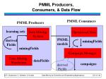 pmml producers consumers data flow
