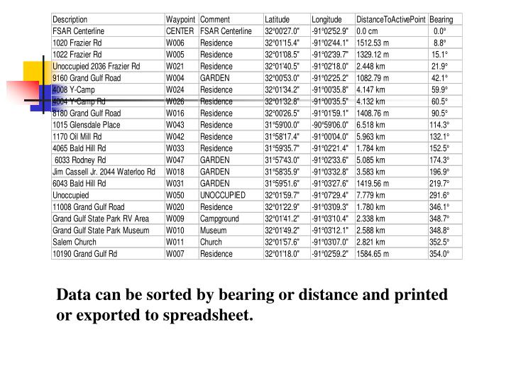 Data can be sorted by bearing or distance and printed or exported to spreadsheet